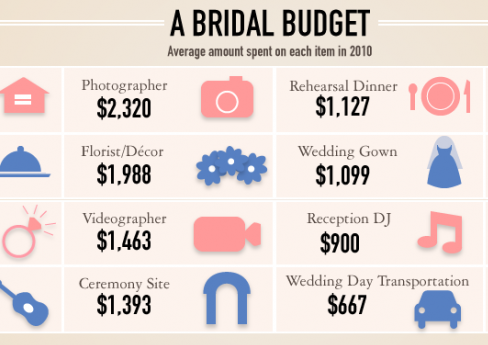 Awesome Wedding Budget Percentage Breakdown Contemporary - Styles ...